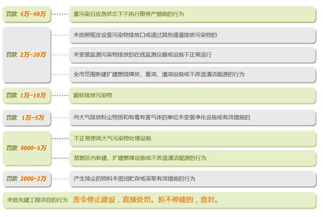 《北京市大气污染防治条例》解读
