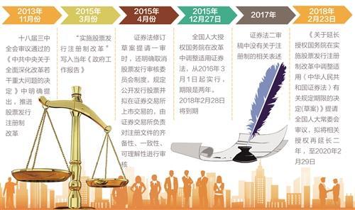 股票发行注册制改革 授权期限延长到2020年
