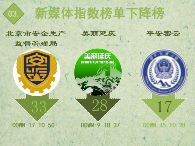 """【日排榜】前50名上升榜单再换 """"健康北京""""关注养老快速上升"""