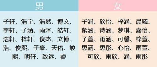 最的名字_综合分析相关文章 易奇文化