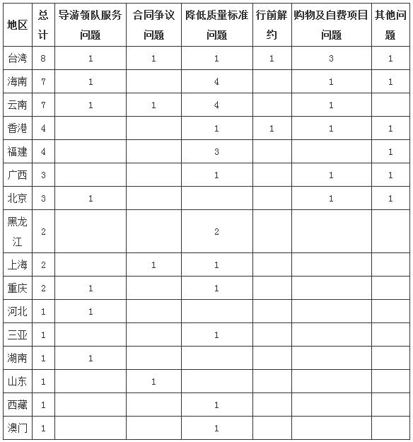 北京旅游质监所第一季度接到旅游投诉734件