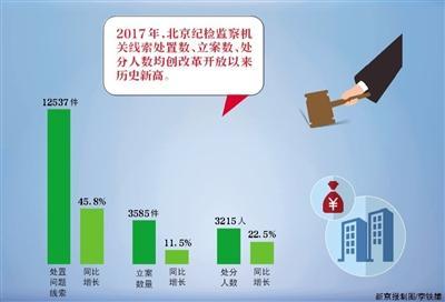 """去年北京共处分212名""""新""""监察对象"""