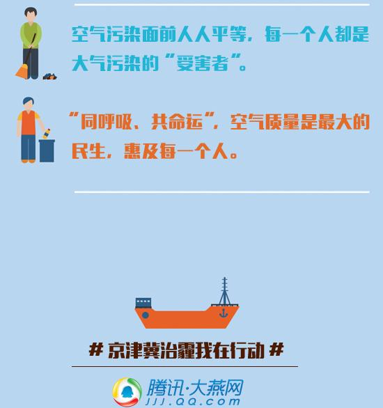 #京津冀治霾我在行动#微评论(三)