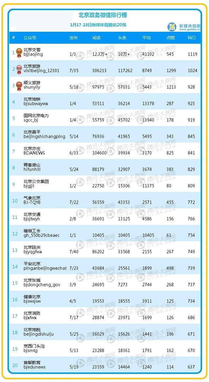 """【排行榜】""""北京交警""""夺周冠军 文章阅读量破10万大关"""