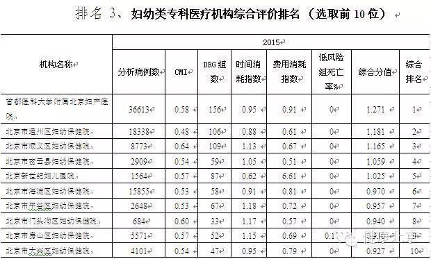 北京最牛的医院 最牛的科室排名出炉