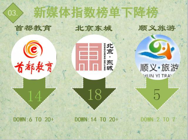 """【排行榜】解读2016交规变化 """"北京交警""""辟谣登榜首"""