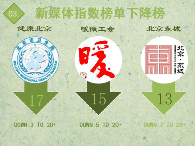 """【排行榜】""""北京地铁""""携原创舞台剧夺冠"""