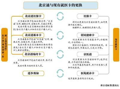 """一张卡整合27种卡""""北京通""""年内发放"""