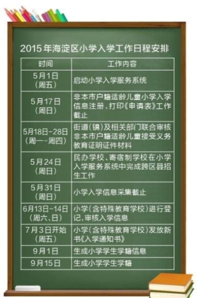 """各区适龄儿童少年入学政策发布 海淀小升初今年先""""推优"""""""
