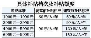 北京市居民参保缴费上限提至9000元
