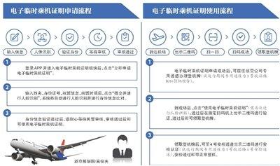 """""""""""北京试行电子临时身份证""""刷码""""乘机"""