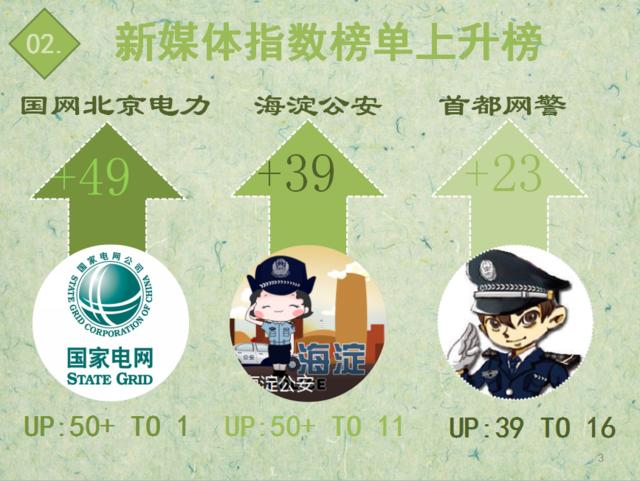 """【日排榜】前50名又见黑马 """"海淀公安""""杀入前15"""