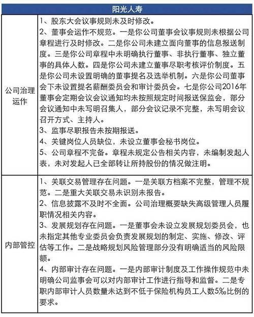 上海人寿。具体被点名的包括:独立董事制度缺失,管理不规范;董事会秘书免职未报备;未对董事会秘书进行离职审计;董事会运作不规范;薪酬管理不合规等等。