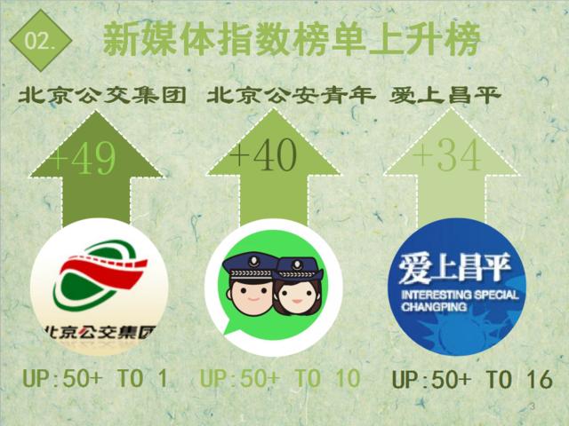 【日排榜】前50位上升榜单大换 各行业女神节日展风采