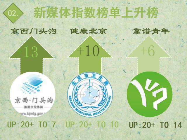 """【排行榜】回味""""年味儿"""" """"京西门头沟""""快速上升"""