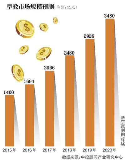 超20家A股公司涉学前教育:毛利有的约60%