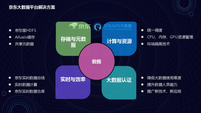 刘业辉: 面向服务的大数据平台实践