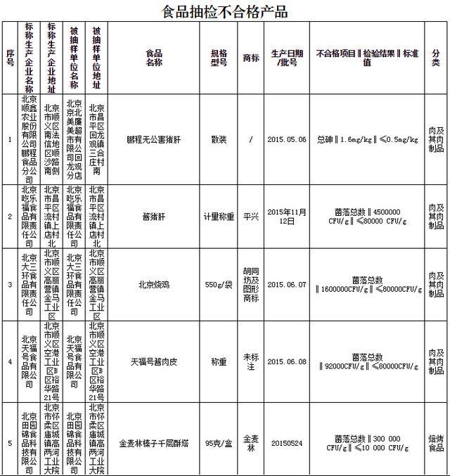 沃尔玛、永辉、乐购等超市活鱼检出违禁物