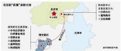 中央在京部分行政事业单位将落户雄安