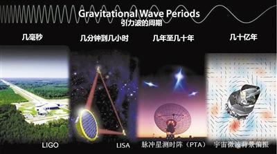 中欧都计划在太空探测引力波,比地面探测好在哪