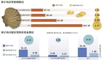 獐子岛称扇贝被饿死 股票跌停负债率攀升至88%