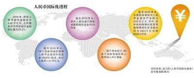 60多个国家和地区将人民币纳入外储