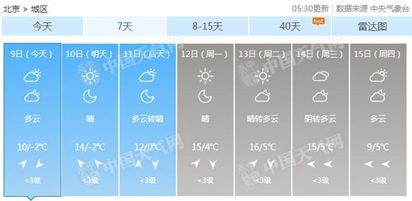 """今起至下周三京城最高温进入""""两位数"""" 昼夜温差超10℃"""