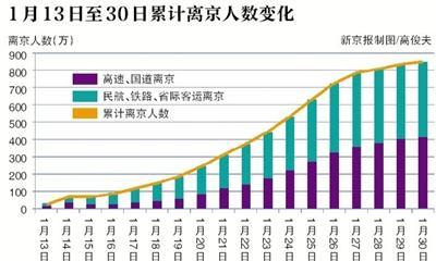 春节在京人口减少约848万 占常住人口近四成