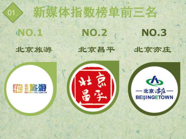 """【日排榜】前50名再变 青年看两会""""靠谱青年""""、""""青年大兴""""排名提升"""