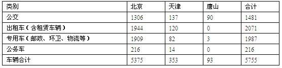 京津冀公交等公共服务领域新能源汽车推广工作方案