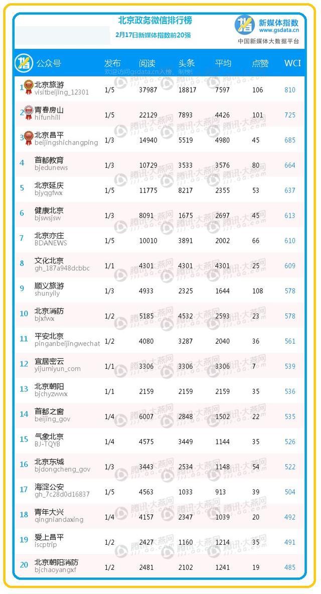 """【排行榜】医院出手解决""""挂号难"""" """"健康北京""""排名提升"""