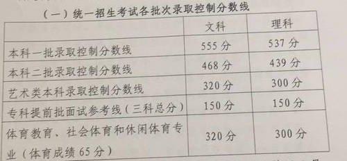 北京高考分数出炉 文科一本线555分 理科一本线537分