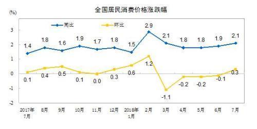 """8月份CPI公布 涨幅或连续两个月处""""2时代"""""""