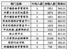 中纪委成北京地区最难进部门