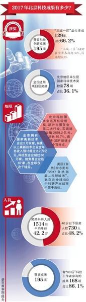 北京:今年试点建设4个国际人才社区