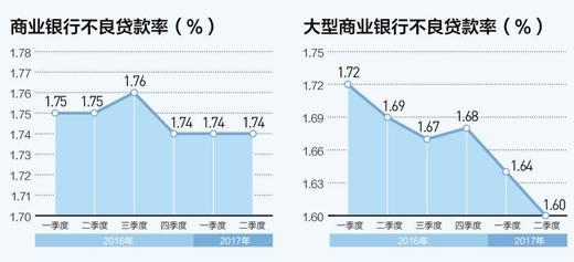 上市银行三季报利润增速回升