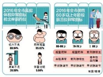 """北京:超重肥胖""""数一数二""""成通病"""