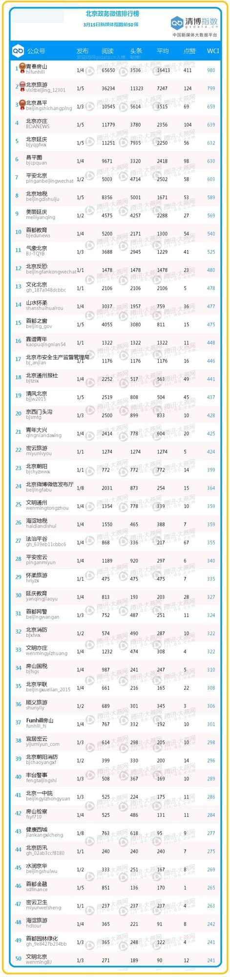 """【日排榜】前50名上升榜竞争激烈 """"美丽延庆""""冲进前10"""
