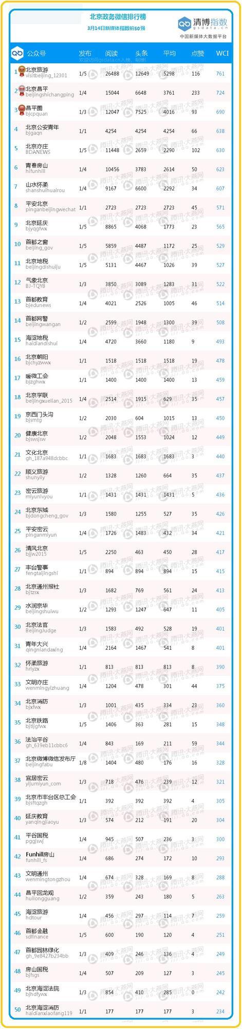 """【日排榜】新一周前50名大变样 农业嘉年华大热""""北京昌平""""、""""昌平圈""""进入前三"""