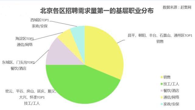 北京基层工作岗位月薪朝阳最高  平均5109元