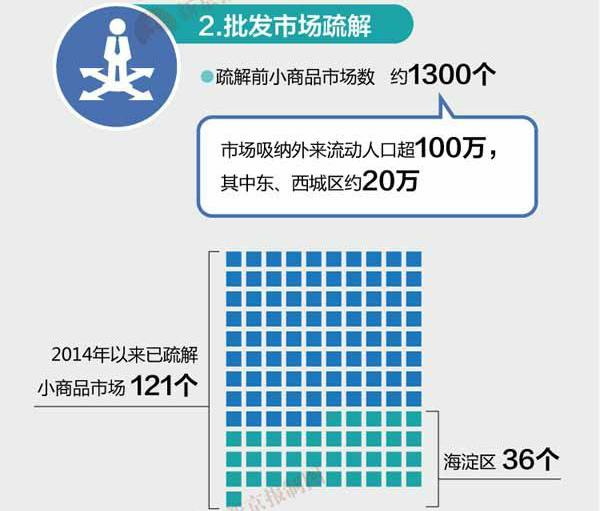 北京被疏解人口去向_红利不再 拐点到来,人口争夺战已经打响
