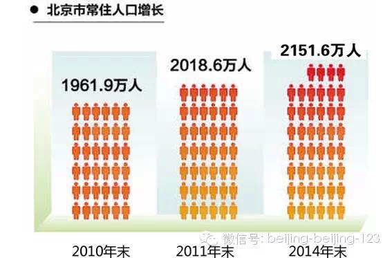 北京各环线人口分布状况调查结果