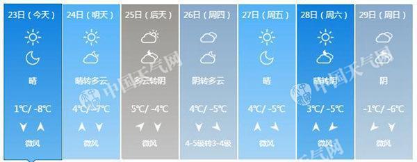 北京今最高气温仅1℃明起至春节气温回暖