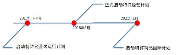 北京2022年冬奥会和冬残奥会市场开发计划
