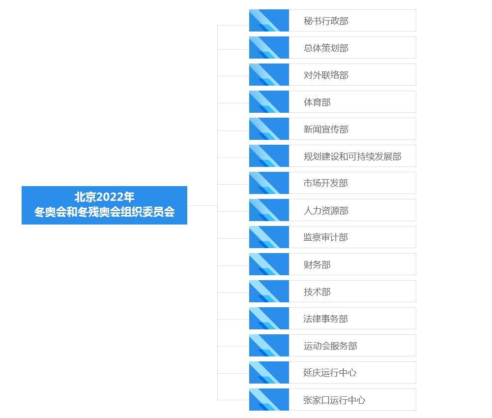 北京2022年优德官方网站正版组织委员会