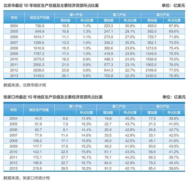 连云港最近10年GDP_2019年前三季度的GDP来看,甘肃兰州在国内的排名如何