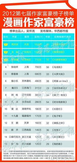 2012 中国作家富豪榜 漫画作家富豪榜揭晓 读