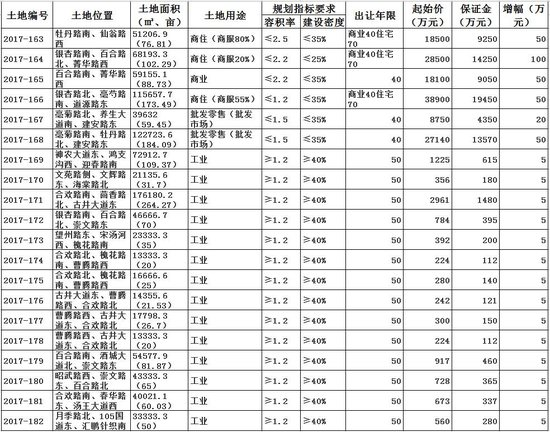 亳州20宗国有建设用地使用权出让公告,共计约1565.33亩