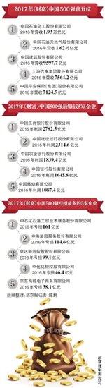 财富中国500强:房企连续两年上榜数量居首