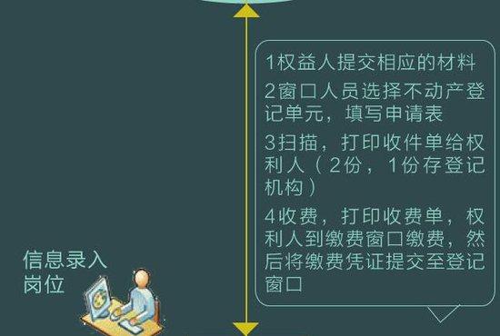 亳州人新买住房!一张图告诉你如何进行不动产登记